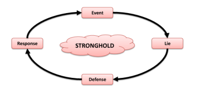 Anatomy of a Stronghold